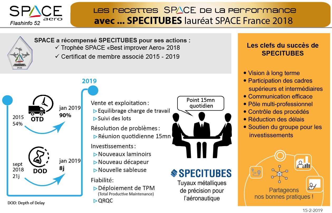 Flash Nr. 52 : Les Recettes SPACE De La Performance Avec SPECITUBES