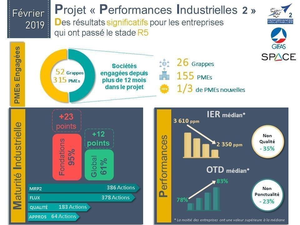Focus Sur Le Projet Performances Industrielles II Du GIFAS
